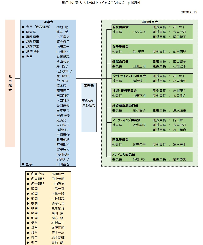 OPTA組織図
